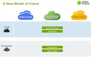 Cloud After ZeroStack