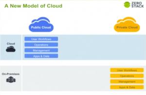 Cloud Before ZeroStack